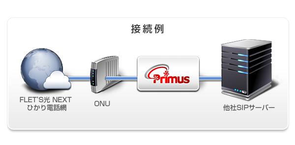 IP-PBX Primus 対応キャリア