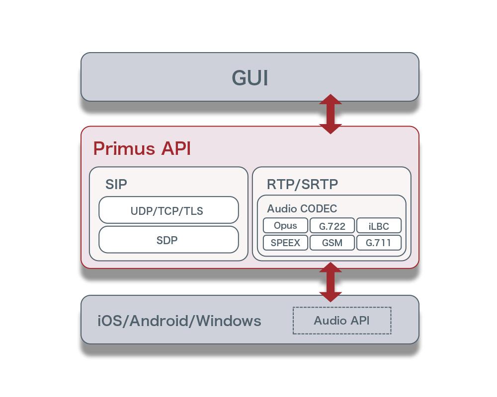 Primus SDK システム構成