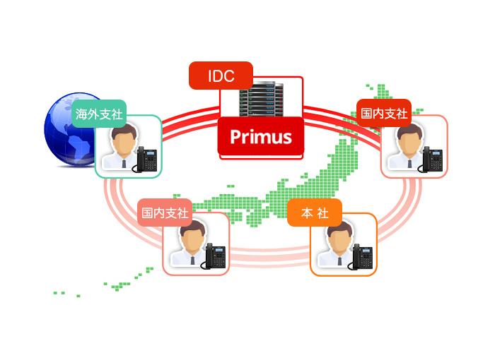 Primus利用例:複数拠点の一元化
