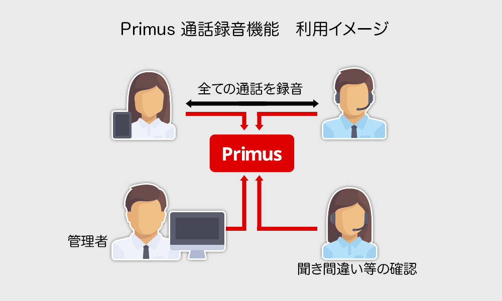 Primus通話録音機能 利用イメージ