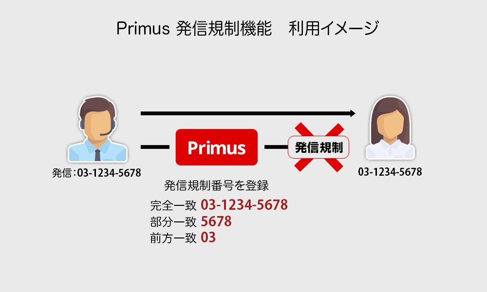 Primus発信規制機能 利用イメージ