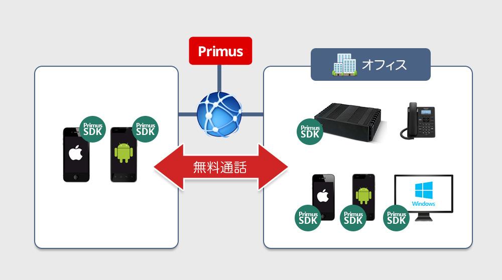 PrimusSDKを利用したソフトフォン・機器を全てを内線化することができます